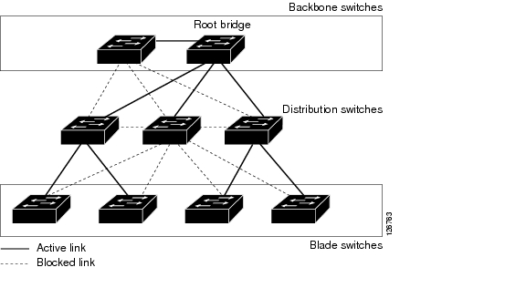 cisco catalyst blade switch 3020 for hp software configuration guide