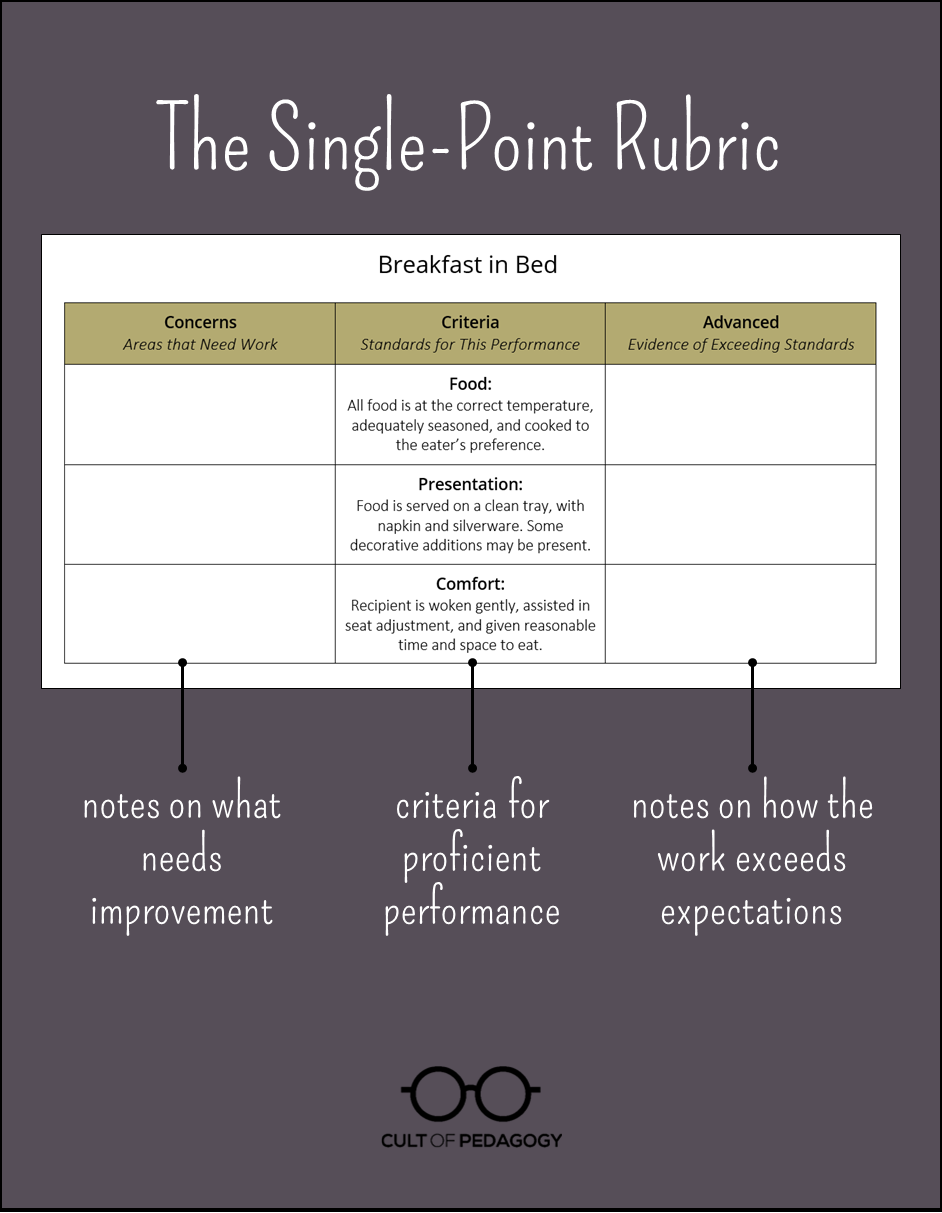 difference between rubric and scoring guide