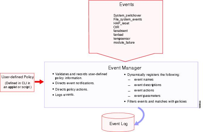management and configuration guide 2810